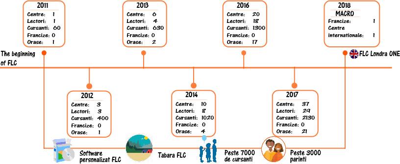 Franciza Educationala FLC - Centrul de Limbi Straine pentru Copii